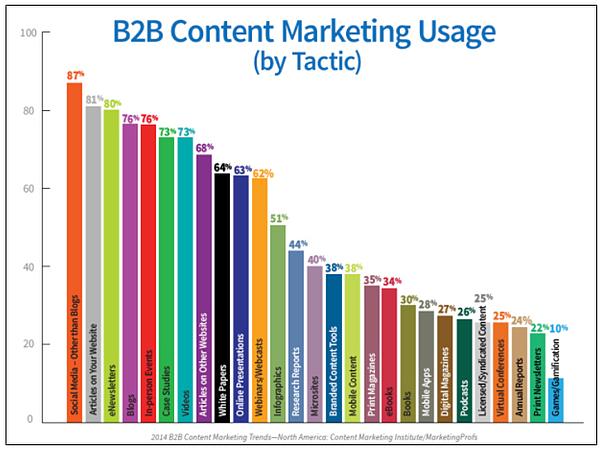 b2b-content-marketing-usage