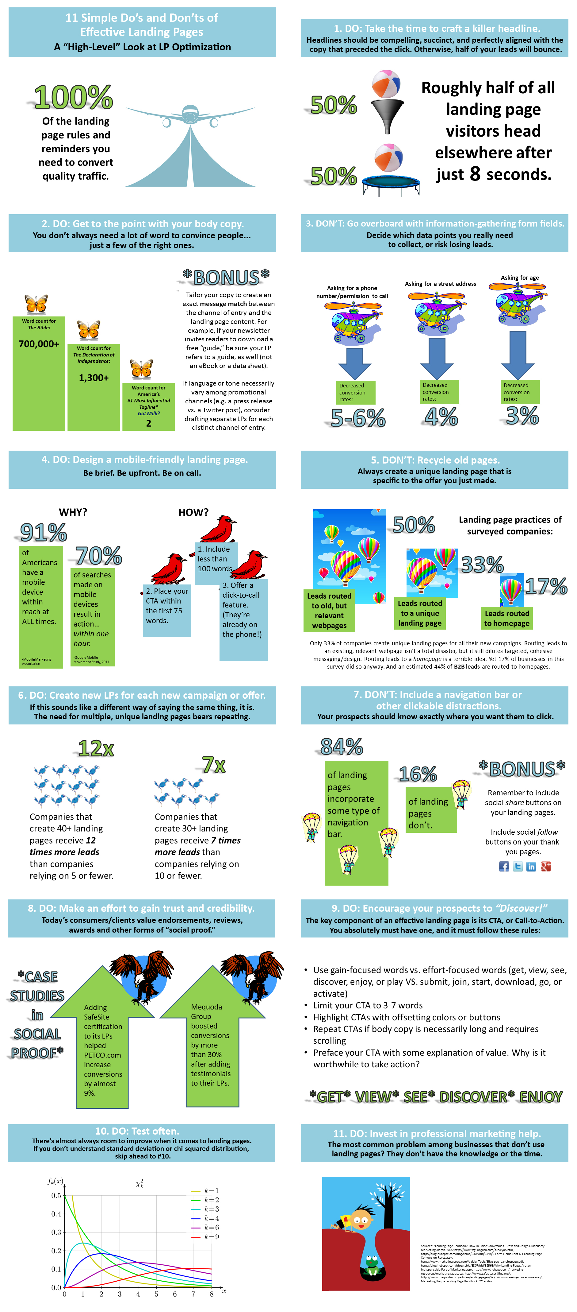 Landing Page Strategy Infographic