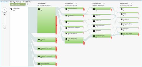 Google-Analytics-Visitors-Flow