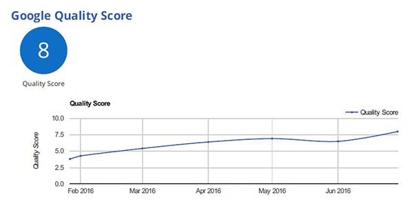 HealthWare Systems Improves Its Google Quality Score