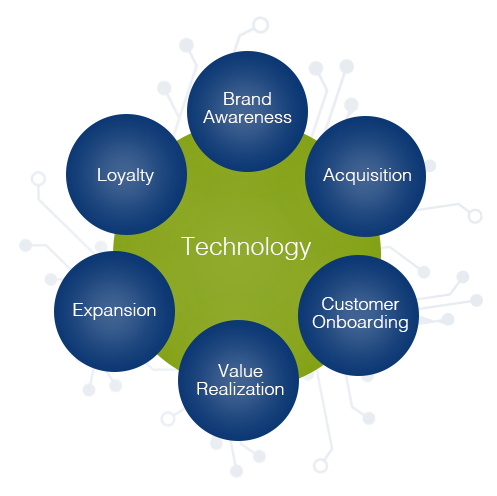 Customer Success: Value Realization