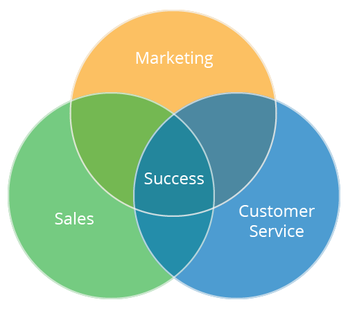 Customer Success Methodology