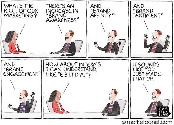 ROI of Marketing