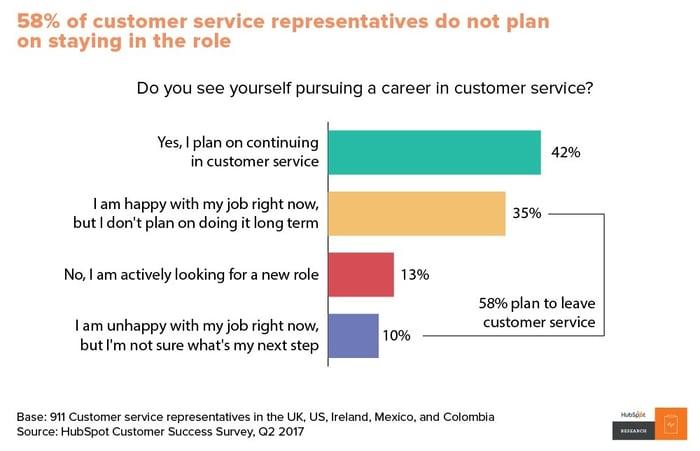 Customer Service Rep Attrition