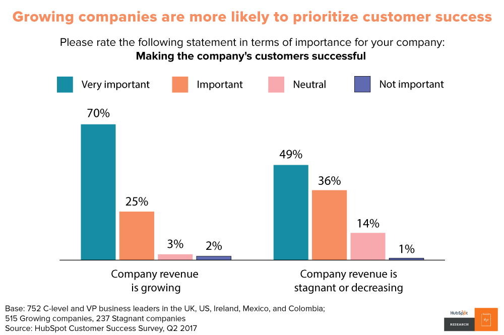 Customer Success - Growing Companies