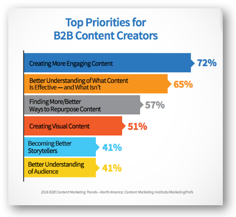 How to Market Professional Services: B2B Content Marketing Priorities