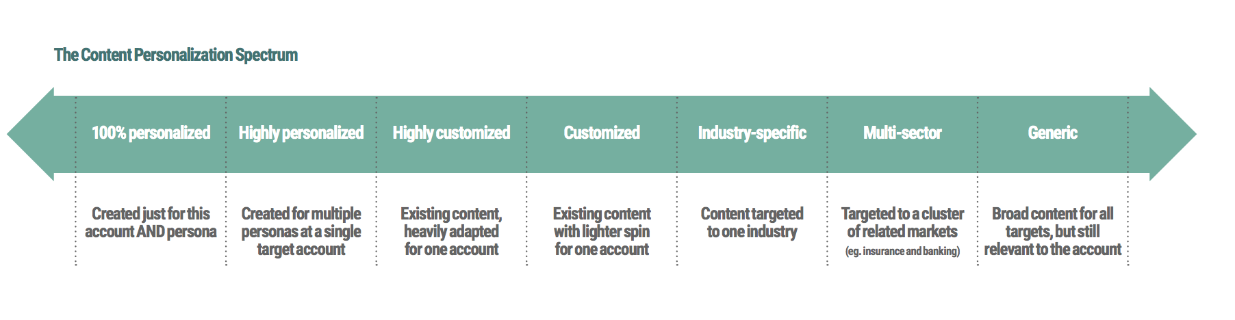 Content Personalization Spectrum for ABM