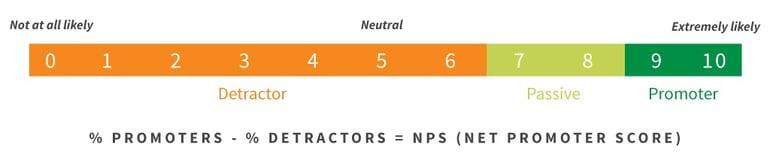 Customer Success: Net Promoter Score®