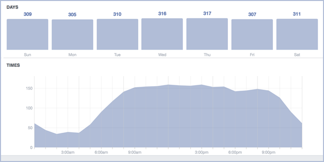 Facebook Insights Example