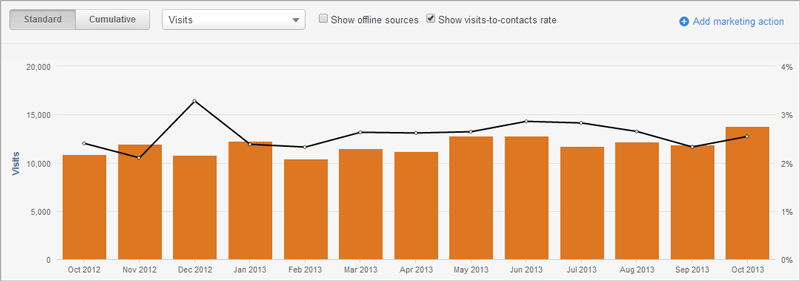 HubSpot Analytics: Visit-to-Lead Conversion (Client Example)