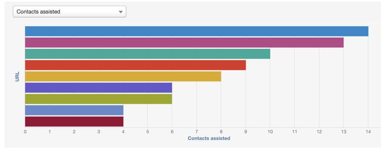 HubSpot Reporting Recipes: Website Content