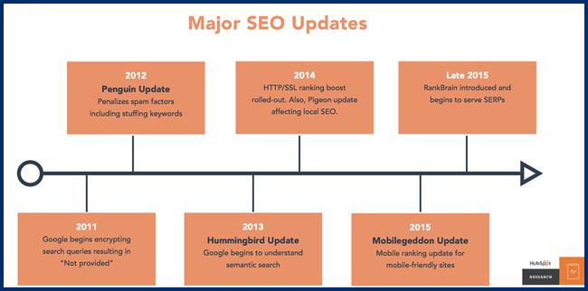 HubSpot SEO Update Timeline