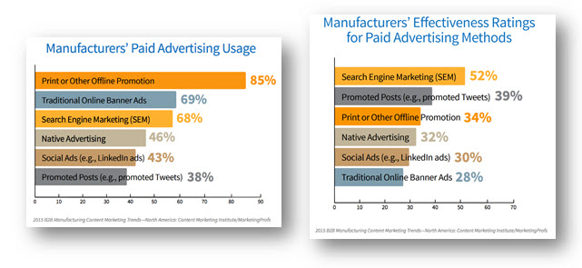 Manufacturing Industry Trends - Paid Advertising