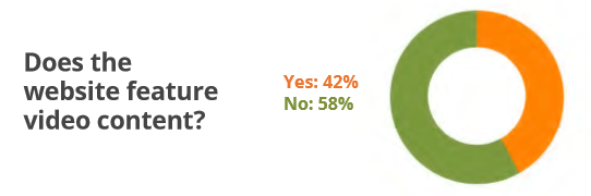 Does the Manufacturing Website Feature Video Content? 42% Yes
