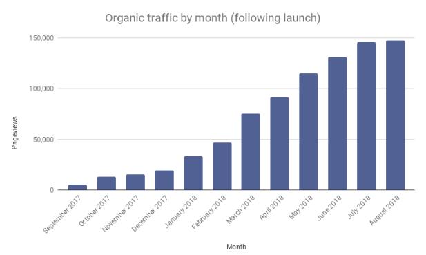 Matmatch Monthly Organic Website Traffic