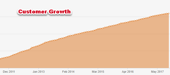 Online Lead Gen for Manufacturers: Customer Growth Example