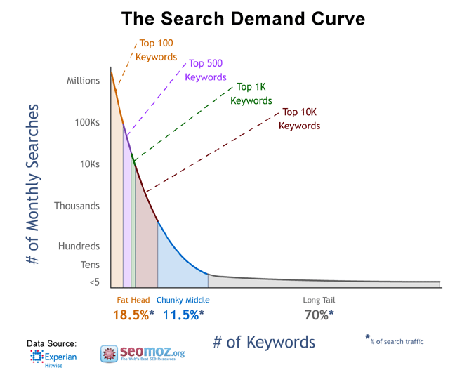 The Search Demand Curve [Graph]