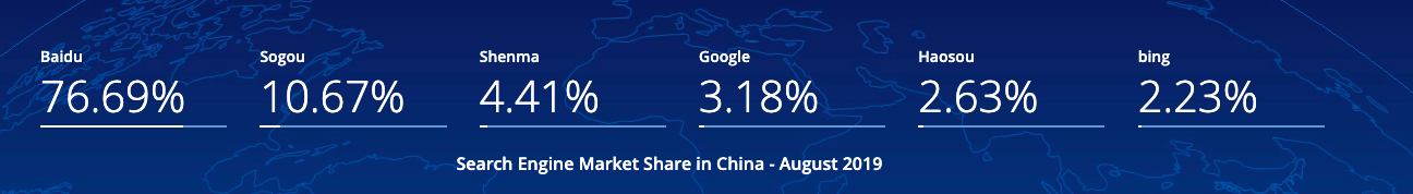 Search Engine Market Share in China