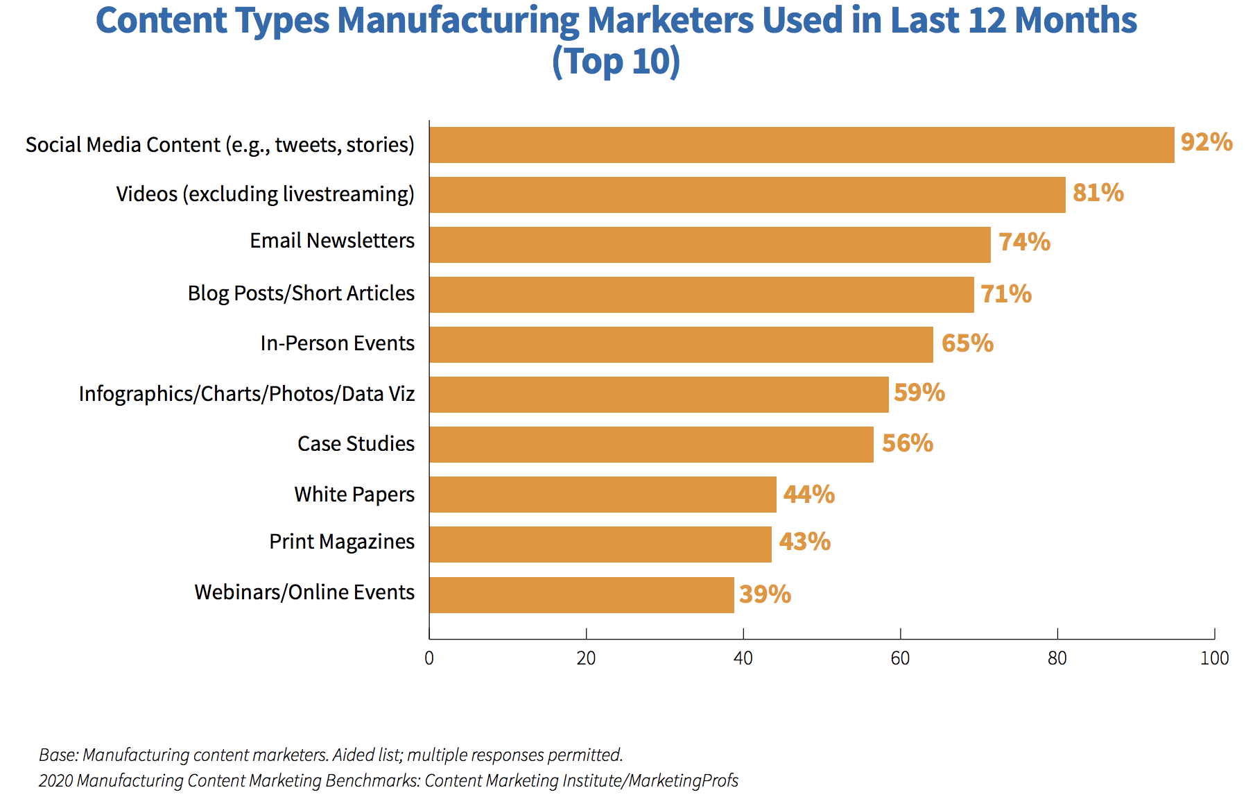 Content Types Manufacturing Marketers Used in the Past 12 Months
