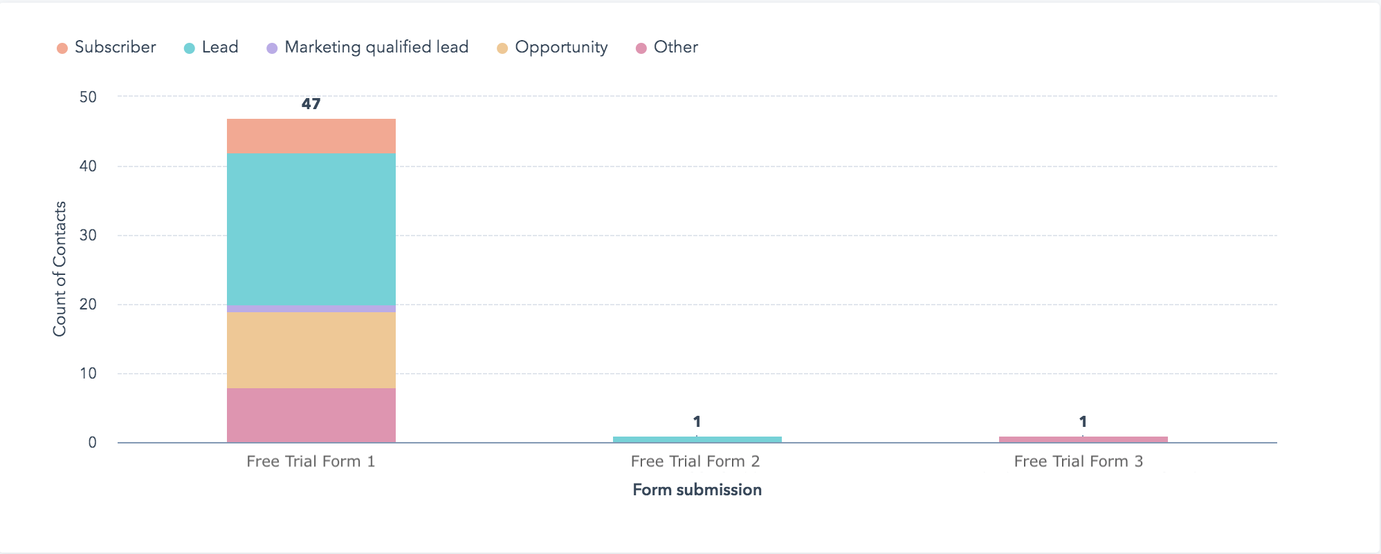 Free Trial to Paid Customer Custom Dashboard Report in HubSpot