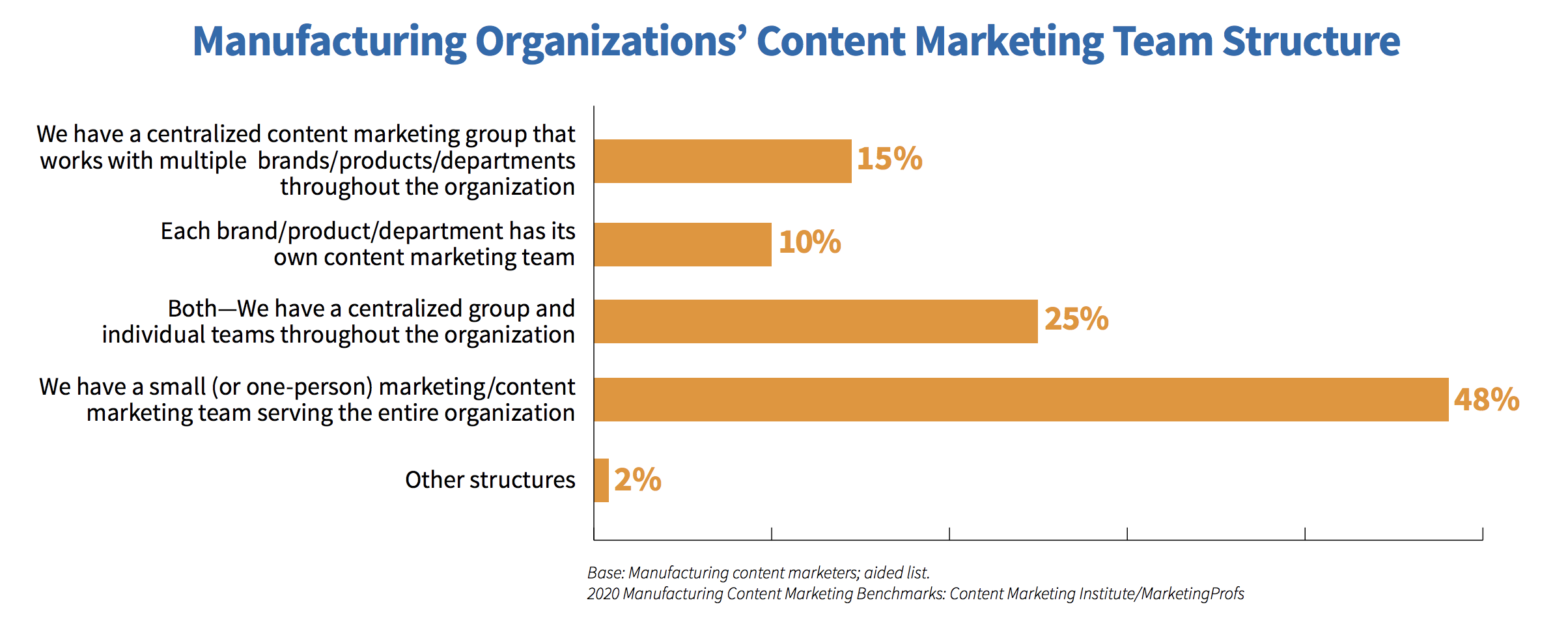 How Manufacturing Content Teams are Structured