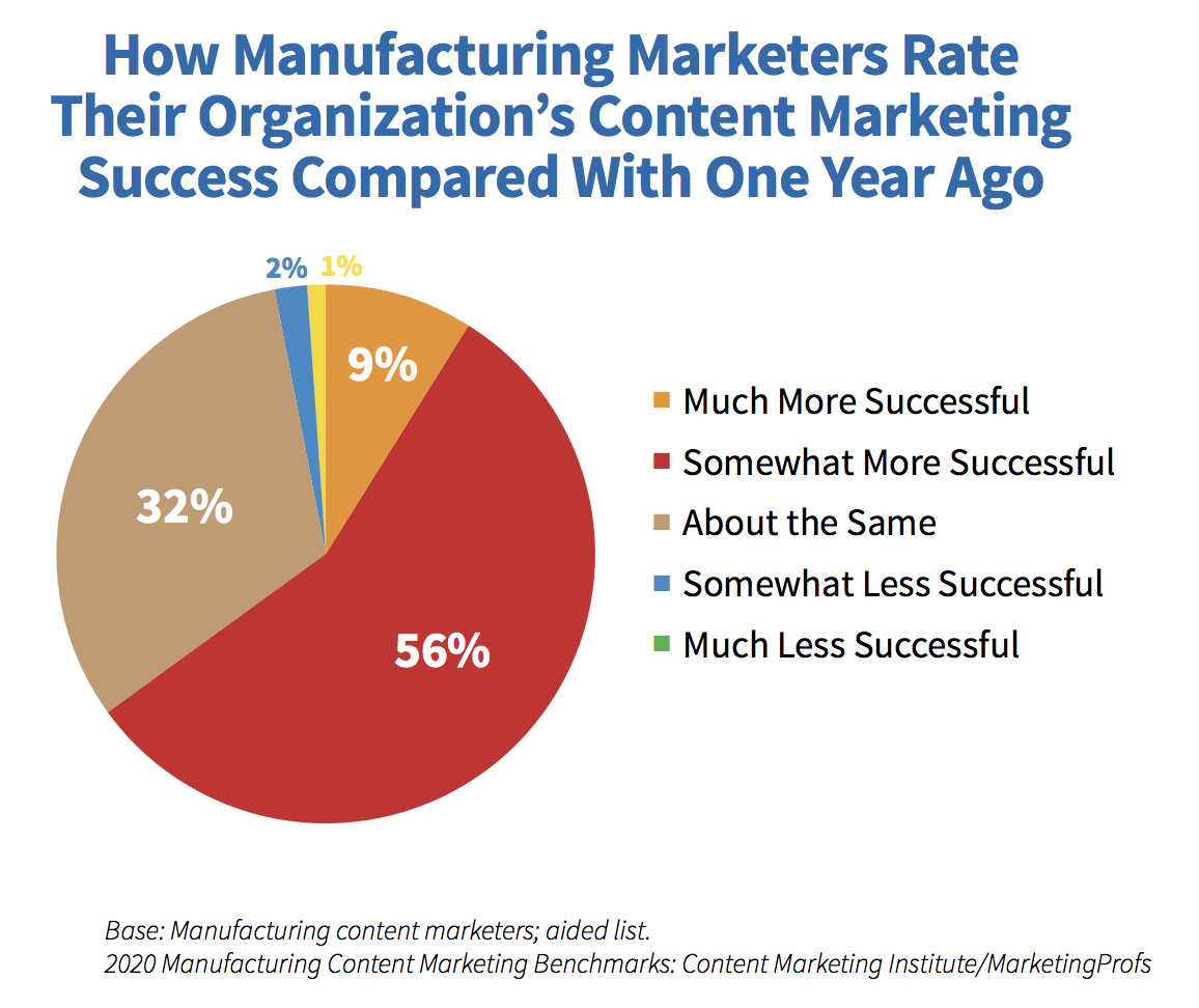 How Successful are Manufacturing Content Strategies