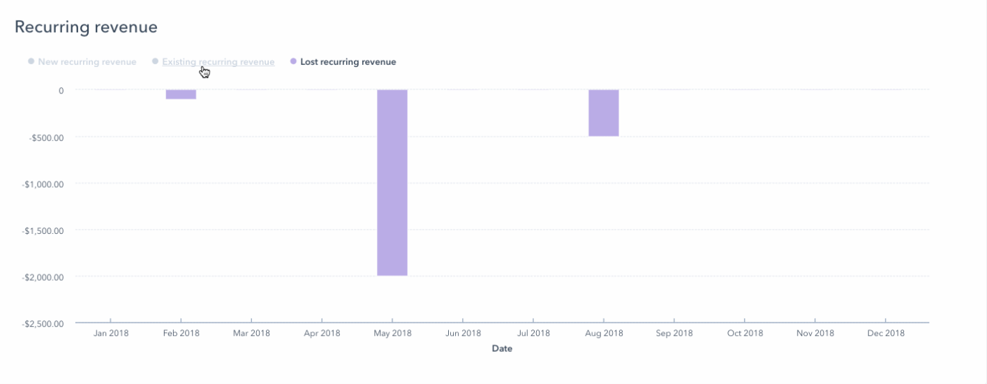 Lost Recurring Revenue or Revenue Churn in HubSpot Reporting