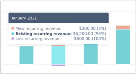 Monthly Recurring Revenue MRR in HubSpot