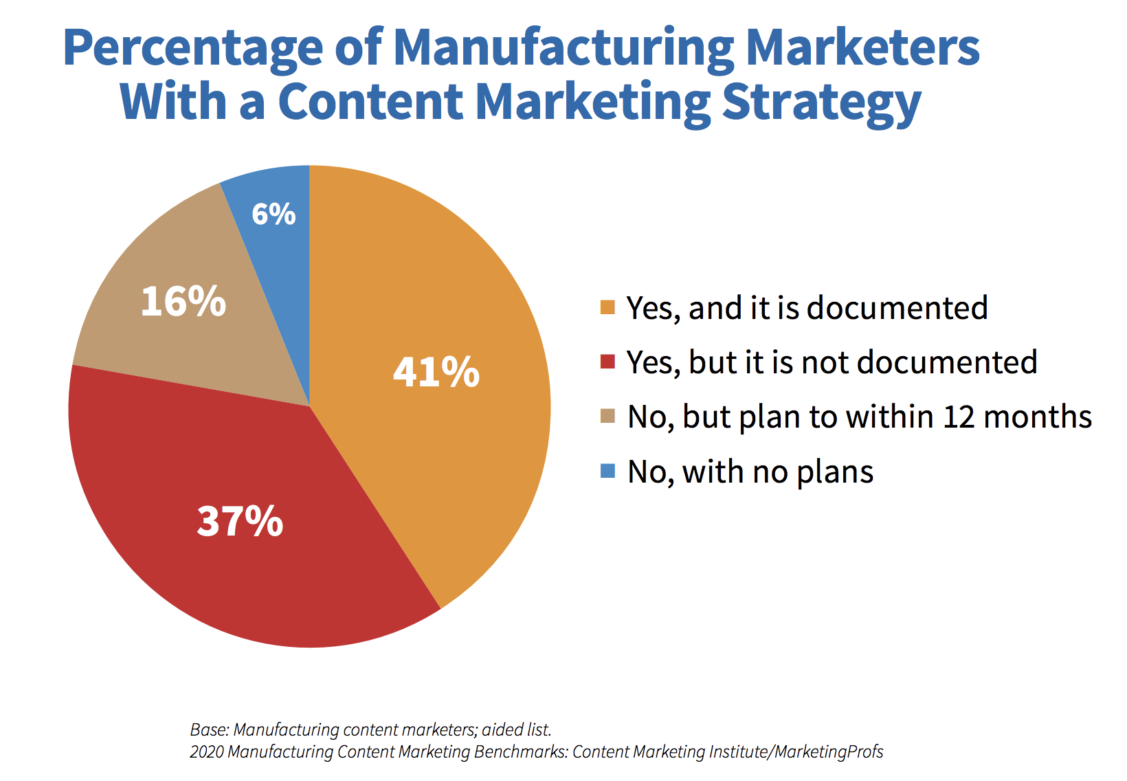 Percent of Manufacters with Content Marketing Strategy