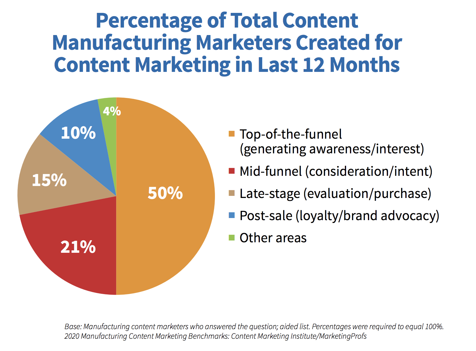 Manufacturing Content Strategy by Funnel Stages