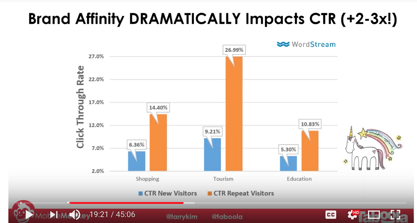 Brand Affinity Impacts CTR