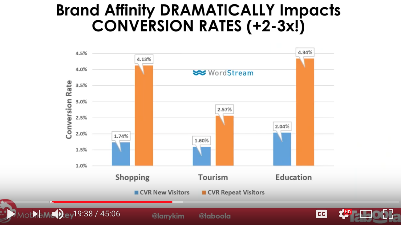 Brand Affinity Conversion Rates