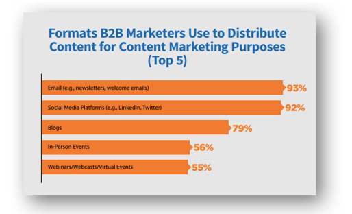 B2B Marketing Content Distribution: In-Person Events Stats