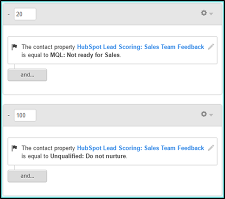HubSpot Lead Scoring: Sales Team Feedback