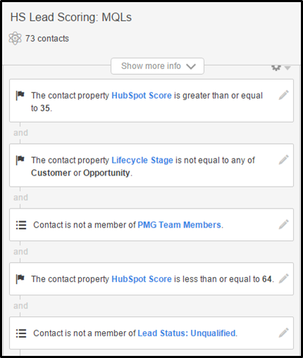 HubSpot Lead Scoring: MQL List