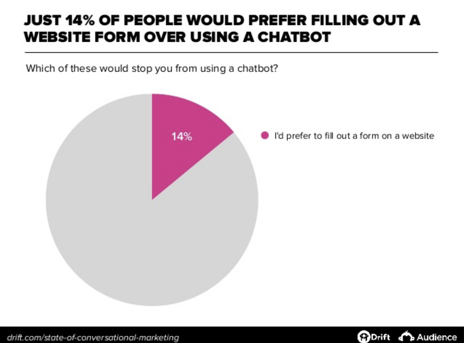 Just 14% of people would prefer filling out a website form - Chart